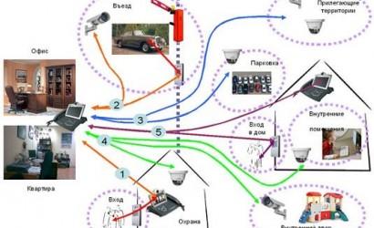 Видеонаблюдение: часть системы охранной сигнализации
